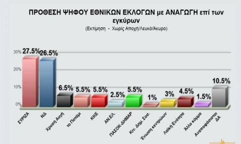 Δημοσκόπηση: Στο 1% η διαφορά μεταξύ ΣΥΡΙΖΑ και ΝΔ