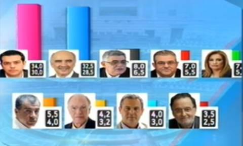 Exit polls 2015: Το αποτέλεσμα του exit poll του Ant1 για τις εκλογές