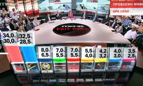 Exit polls 2015: Το αποτέλεσμα του exit poll του Mega για τις εκλογές