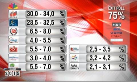 Exit polls 2015: Το αποτέλεσμα του exit poll του Star για τις εκλογές