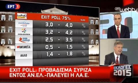 Exit polls 2015: Το αποτέλεσμα του exit poll της ΕΡΤ για τις εκλογές