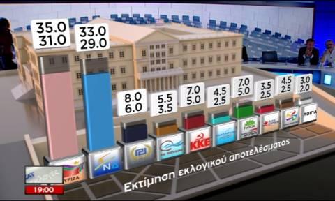 Exit polls 2015: Το αποτέλεσμα του exit poll του ΣΚΑΪ για τις εκλογές