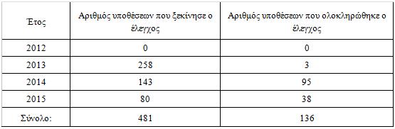 pinakas lista