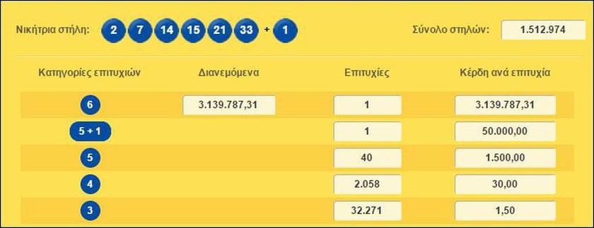Κλήρωση Λόττο: Στην Κέρκυρα ο υπερτυχερός που κέρδισε τα 3,1 εκατ. ευρώ!