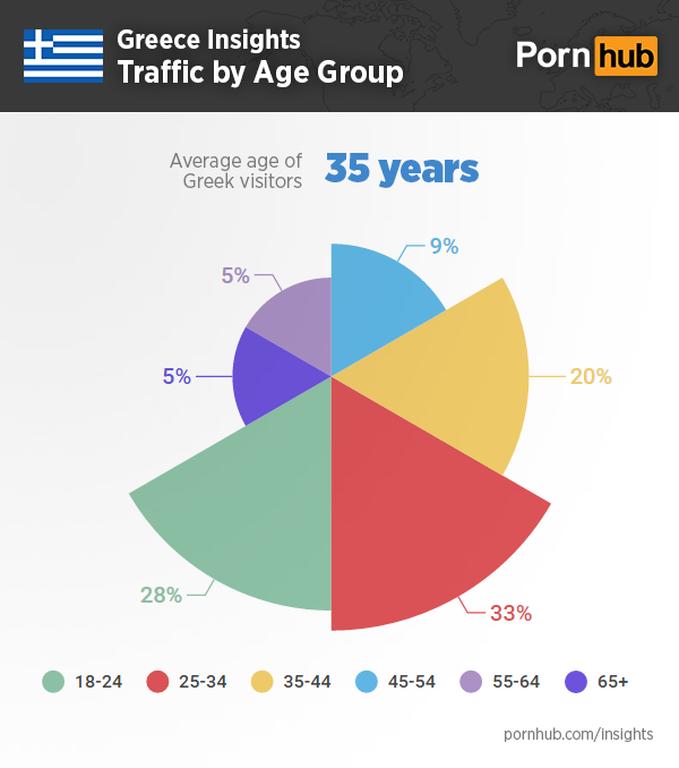 Αναλυτική ερευνά του Pornhub: Όλα όσα προτιμούν οι Έλληνες το πορνό (photos)