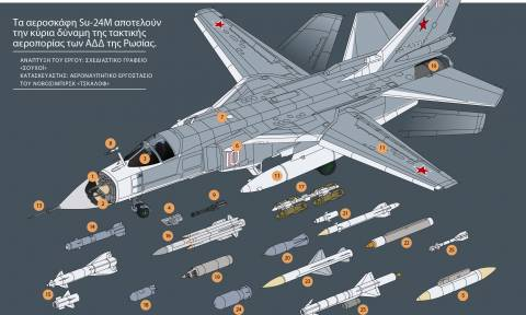Τα τεχνικά χαρακτηριστικά του βομβαρδιστικού μετώπου Su-24M