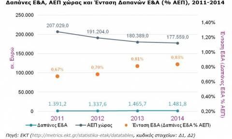 Πίσω η Ελλάδα σε έρευνα και ανάπτυξη