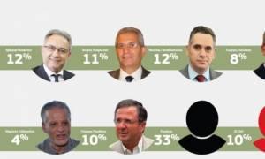 Δημοσκόπηση για πολιτικούς στην Κύπρο: Ο πιο ικανός ηγέτης κόμματος ο «κανένας»