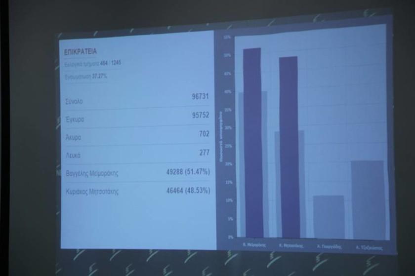 Εκλογές ΝΔ: Πώς υποδέχτηκαν τα αποτελέσματα Μητσοτάκης και Μεϊμαράκης (pics)