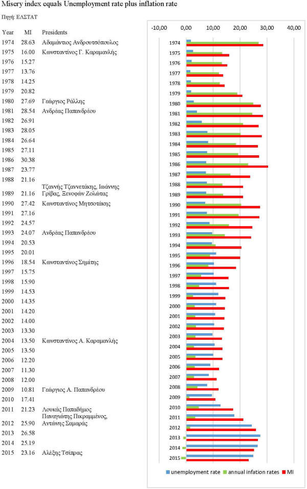 Greece Misery Index 111