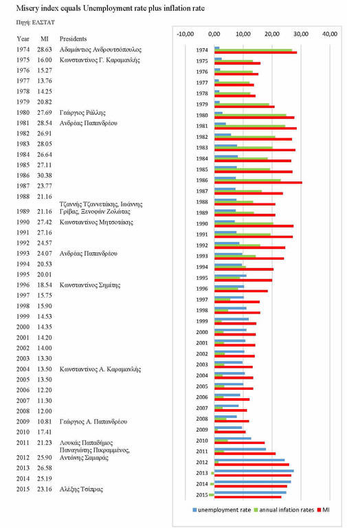 1974-2015: O δείκτης εξαθλίωσης των Ελλήνων από τον Κωνσταντίνο Καραμανλή έως τον Αλέξη Τσίπρα