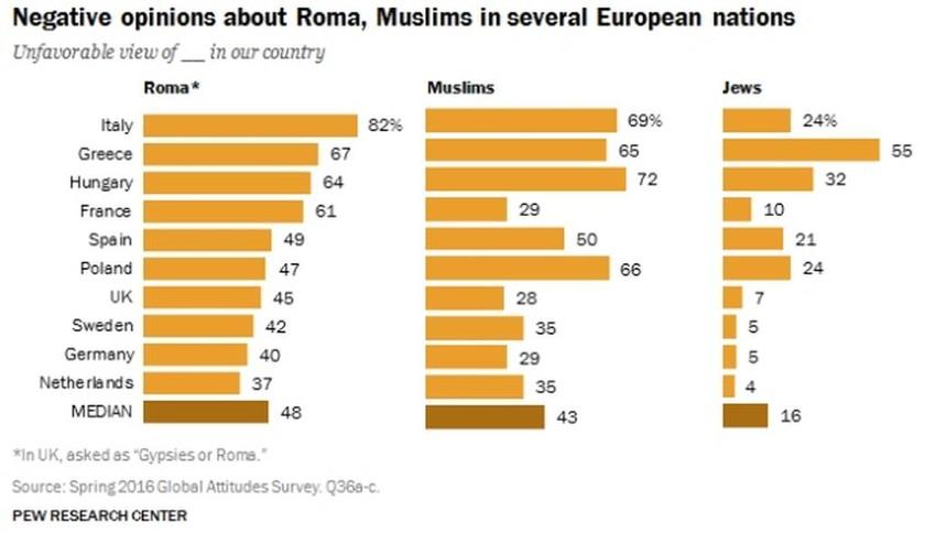 Έρευνα-Σοκ: Οι μισοί Ευρωπαίοι φοβούνται με τους πρόσφυγες (Infographic)