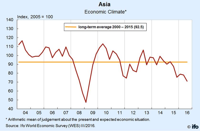 Στο χειρότερο σημείο της τελευταίας τριετίας το κλίμα στην παγκόσμια οικονομία (Infographic)