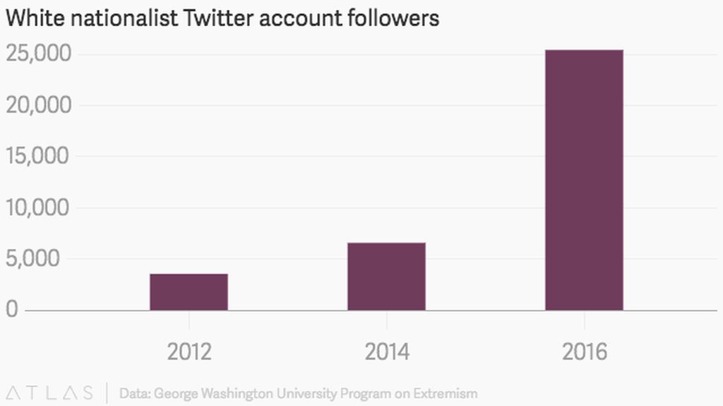 ΗΠΑ: «Ρητορική μίσους από ρατσιστές και Νεοναζί διαχέεται στο Twitter περισσότερο και από τον ISIS»