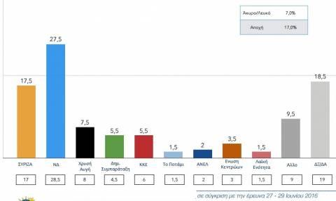 Δημοσκόπηση - «βόμβα»: Στις 10 μονάδες η διαφορά ΣΥΡΙΖΑ – ΝΔ