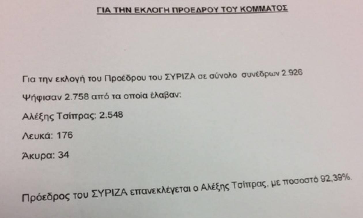 Συνέδριο ΣΥΡΙΖΑ: Απόλυτη κυριαρχία Τσίπρα -  Με ποσοστό 93,5% επανεξελέγη Πρόεδρος (pic)