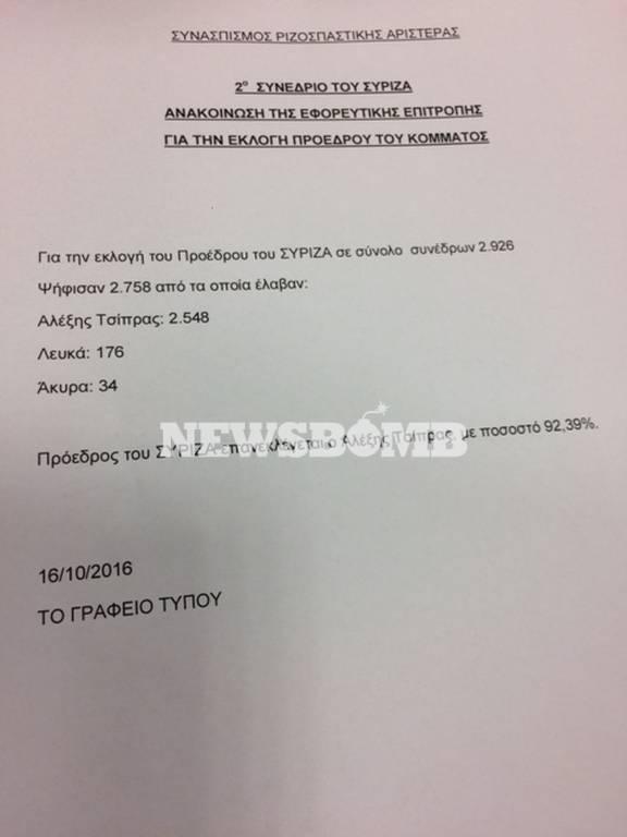 Συνέδριο ΣΥΡΙΖΑ: Απόλυτη κυριαρχία Τσίπρα -  Με ποσοστό 93,5% επανεξελέγη Πρόεδρος