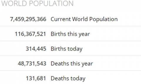 Δείτε Online τώρα: Πόσοι γεννιούνται και πόσοι πεθαίνουν σε όλη τη γη...