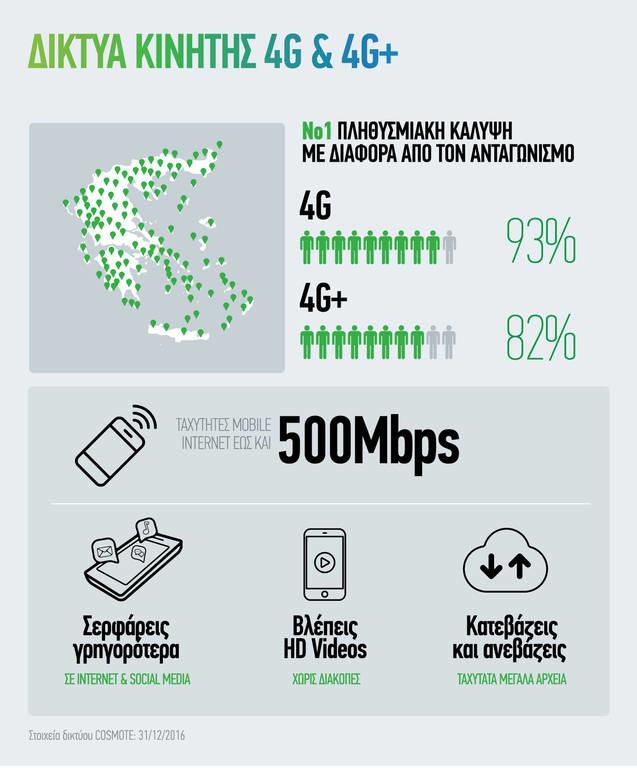 ΟΤΕ: Ταχύτατη επέκταση δικτύων Νέας Γενιάς σε σταθερή και κινητή το 2016