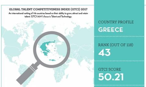 Παγκόσμιος Δείκτης Ανταγωνιστικότητας Ταλέντων (GTCI): Ελβετία, Σιγκαπούρη και Ηνωμένο Βασίλειο