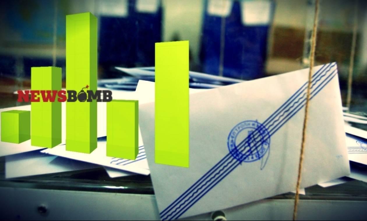 Μεγάλη Δημοσκόπηση του Newsbomb.gr: Ποιο κόμμα θα ψηφίζατε αν αύριο είχαμε εκλογές;