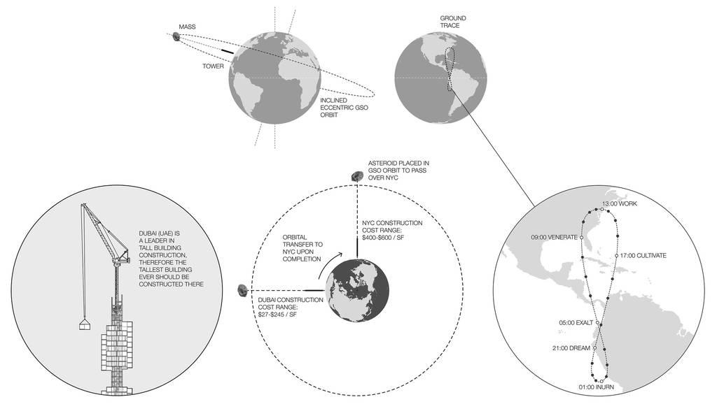 Εντυπωσιακό: Δείτε τον ουρανοξύστη που θα κρέμεται από… αστεροειδή! (pics+vid)