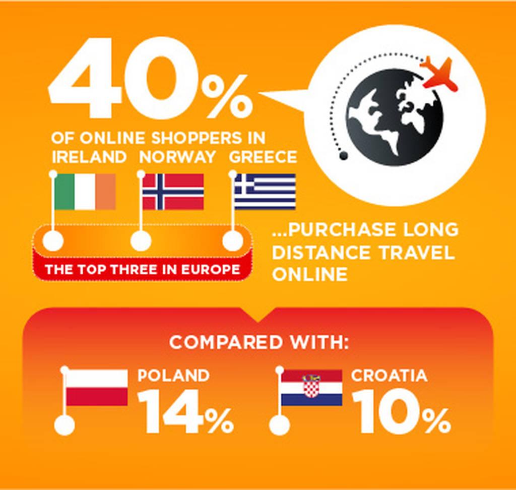 Πως χρησιμοποιούν το Διαδίκτυο για αγορές οι Ευρωπαίοι και οι Έλληνες online  καταναλωτές  7b44a71881c