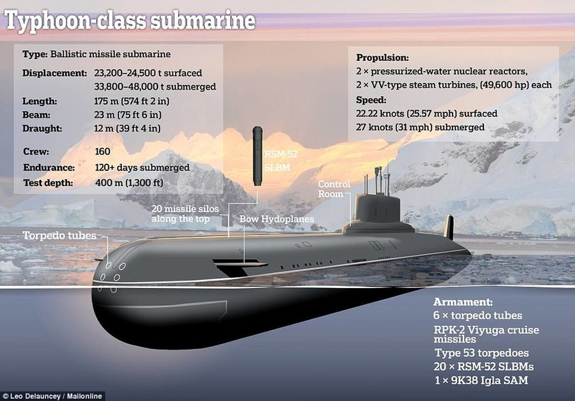 Παγκόσμιος τρόμος: Αυτό είναι το «θηρίο» που στέλνει ο Πούτιν στα «νερά» του ΝΑΤΟ (Pics+Vid)