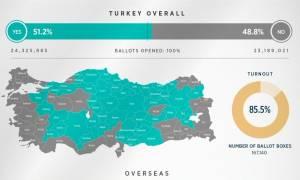Δημοψήφισμα Τουρκία: Νοθεία καταγγέλει η Αντιπολίτευση: «Το Όχι ξεπέρασε το 50%»