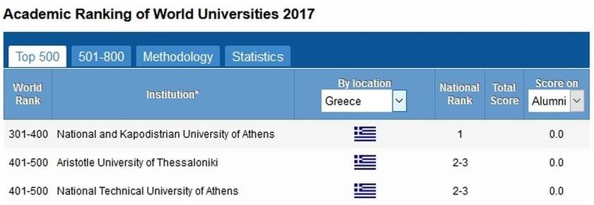Αυτά είναι τα 500 καλύτερα πανεπιστήμια του κόσμου – Δείτε πού κατατάσσονται τα ελληνικά (Pic)