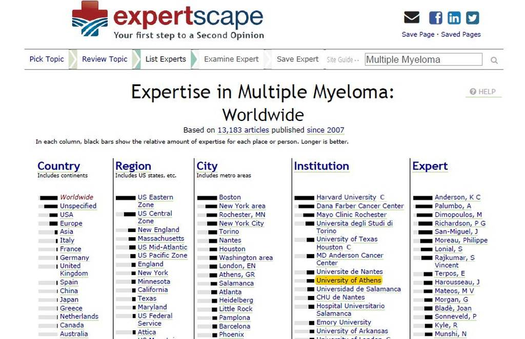 Στην κορυφή της παγκόσμιας κατάταξης η Ιατρική Σχολή του ΕΚΠΑ