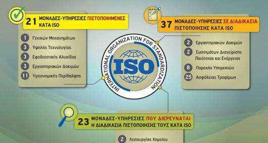 ISO GES