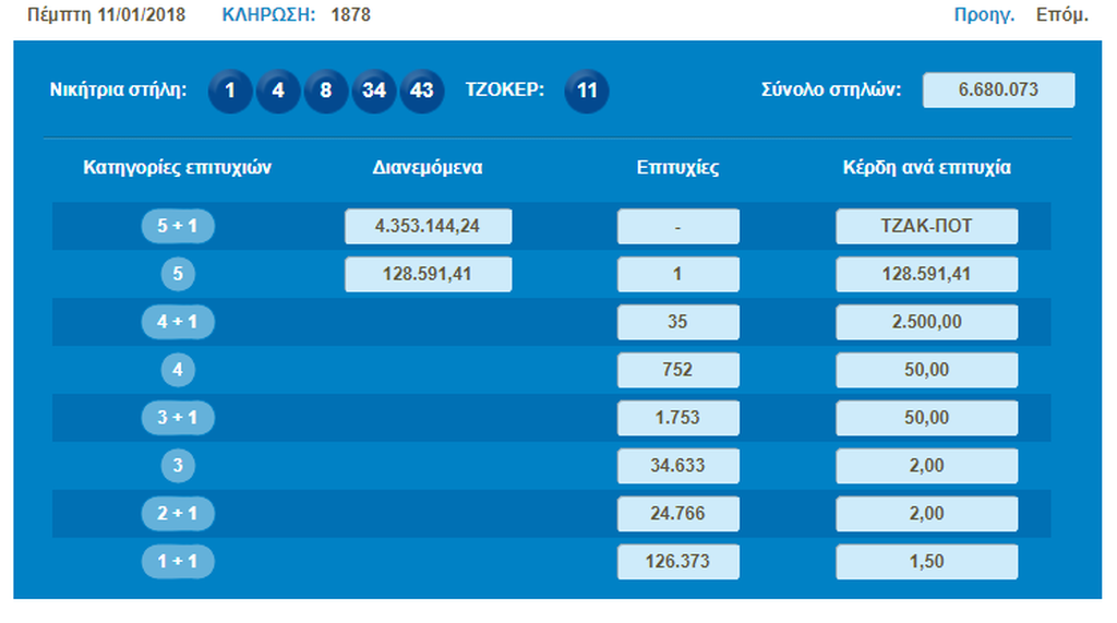 Τζόκερ κλήρωση [1878]: Αυτοί είναι οι αριθμοί που κερδίζουν 4.300.000 ευρώ