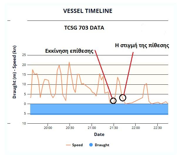 TCSG DATA2
