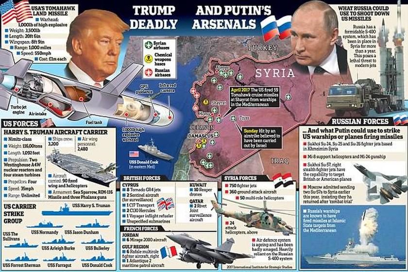 Πόλεμος Συρία: Οι πολεμικές μηχανές των μεγάλων δυνάμεων στην περιοχή
