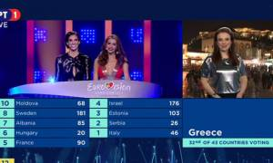 Eurovision 2018: Πώς ψήφισε η Ελλάδα στο μεγάλο τελικό;
