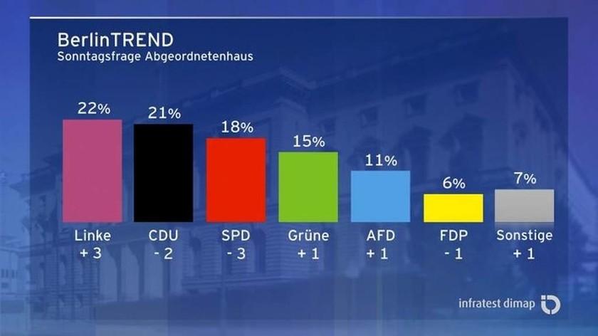 Δημοσκόπηση: Πρώτη δύναμη στο Βερολίνο η Αριστερά