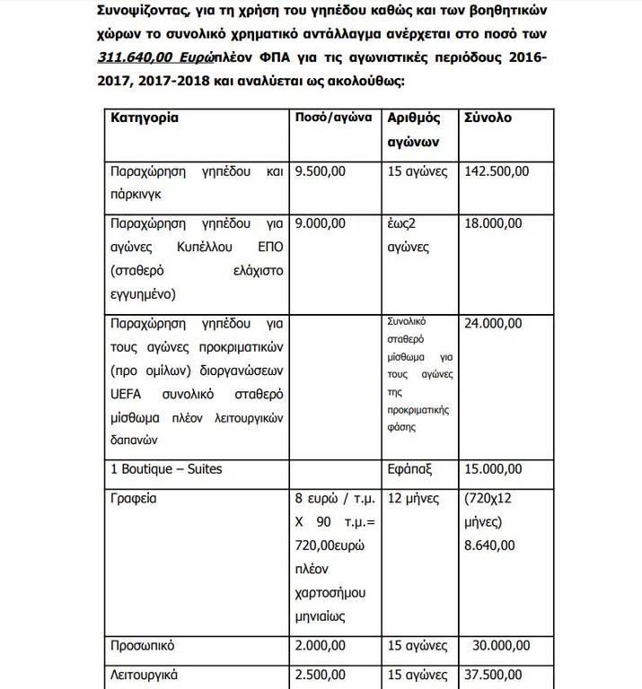 Δείτε εδώ την προηγούμενη σκανδαλώδη σύμβαση της ΠΑΕ ΑΕΚ για το ΟΑΚΑ