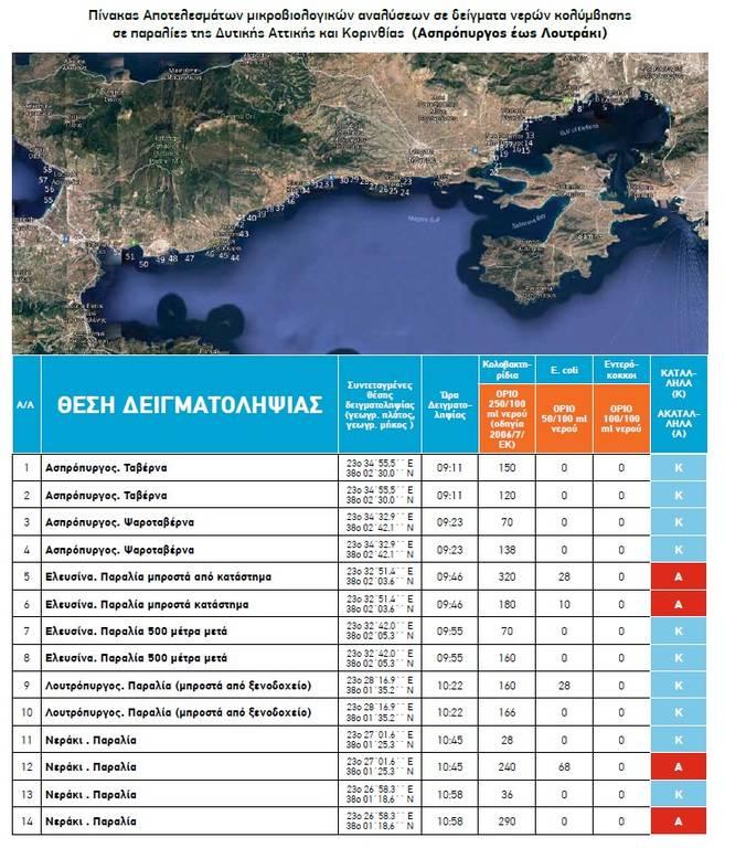 Αυτές είναι όλες οι κατάλληλες και ακατάλληλες παραλίες για μπάνιο στην Αττική