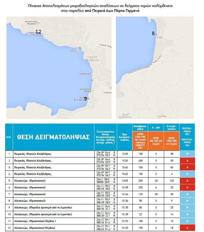 ΠΡΟΣΟΧΗ: Αυτές είναι οι παραλίες της Αττικής που δεν πρέπει να κολυμπήσετε (pics)