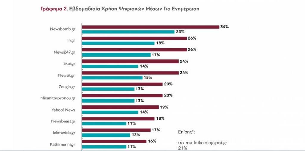Τέλος εποχής: Το 94% των πολιτών δεν εμπιστεύεται τα παραδοσιακά ΜΜΕ - Στην κορυφή το Newsbomb.gr