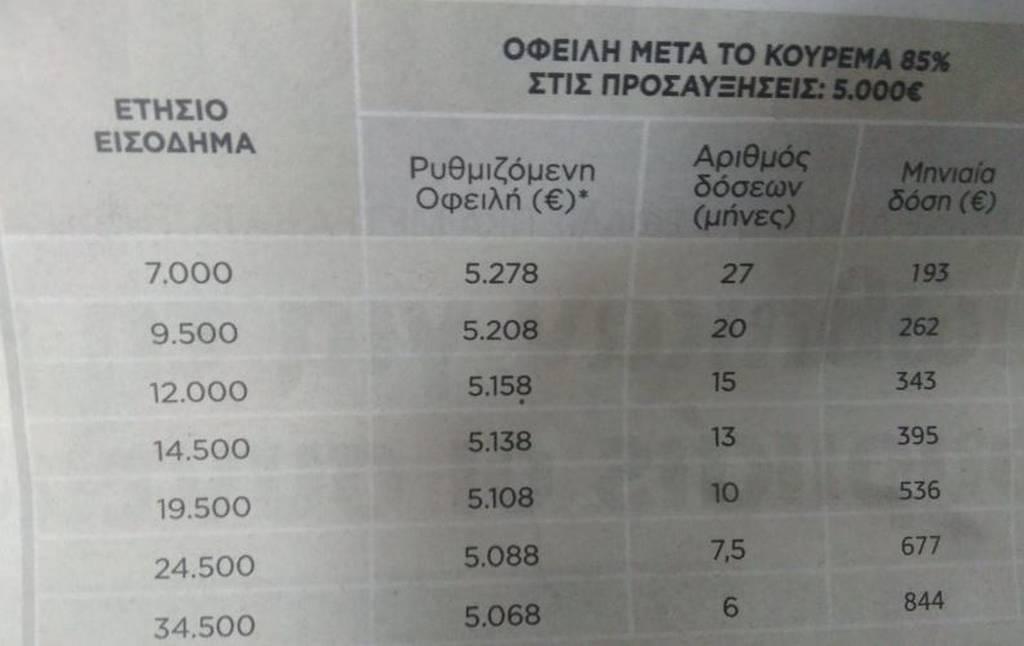 Οφειλή μετά το κούρεμα 85% στις προσαυξήσεις: 5.000