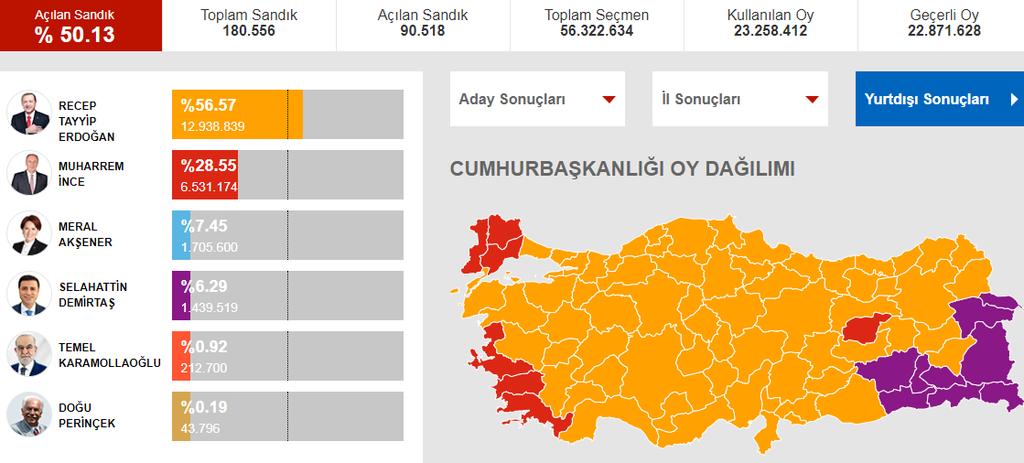 Τουρκία Εκλογές: Αυτά είναι τα αποτελέσματα στο 50% των ψήφων