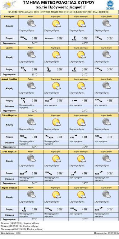 Σε συναγερμό η Κύπρος: «Κίτρινη» προειδοποίηση για τις υψηλές θερμοκρασίες (pic)