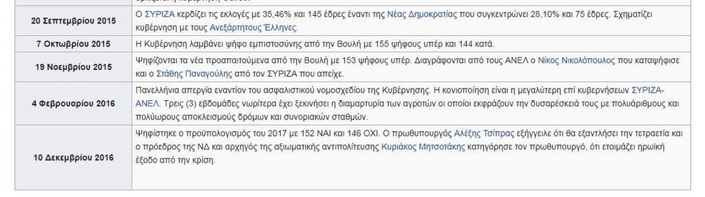 Μνημόνια Ελλάδα: Τρια μνημόνια - Εννέα χρόνια «αίμα», φόροι και περικοπές