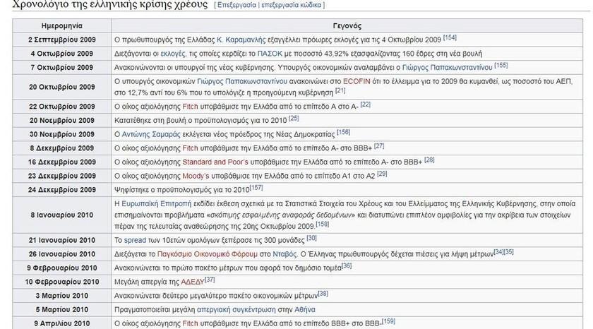 λίστα χρονολογίων ιστότοπων στον κόσμο