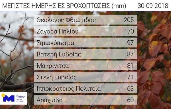 meteo zorbas5