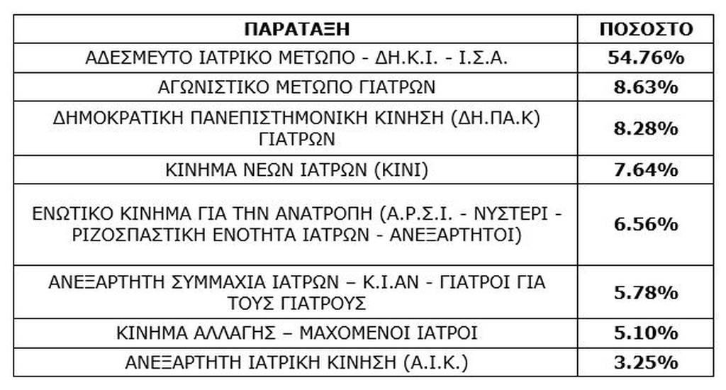 Πλήγμα για τον ΣΥΡΙΖΑ οι εκλογές στον ΙΣΑ – Πανηγυρίζουν στη ΝΔ