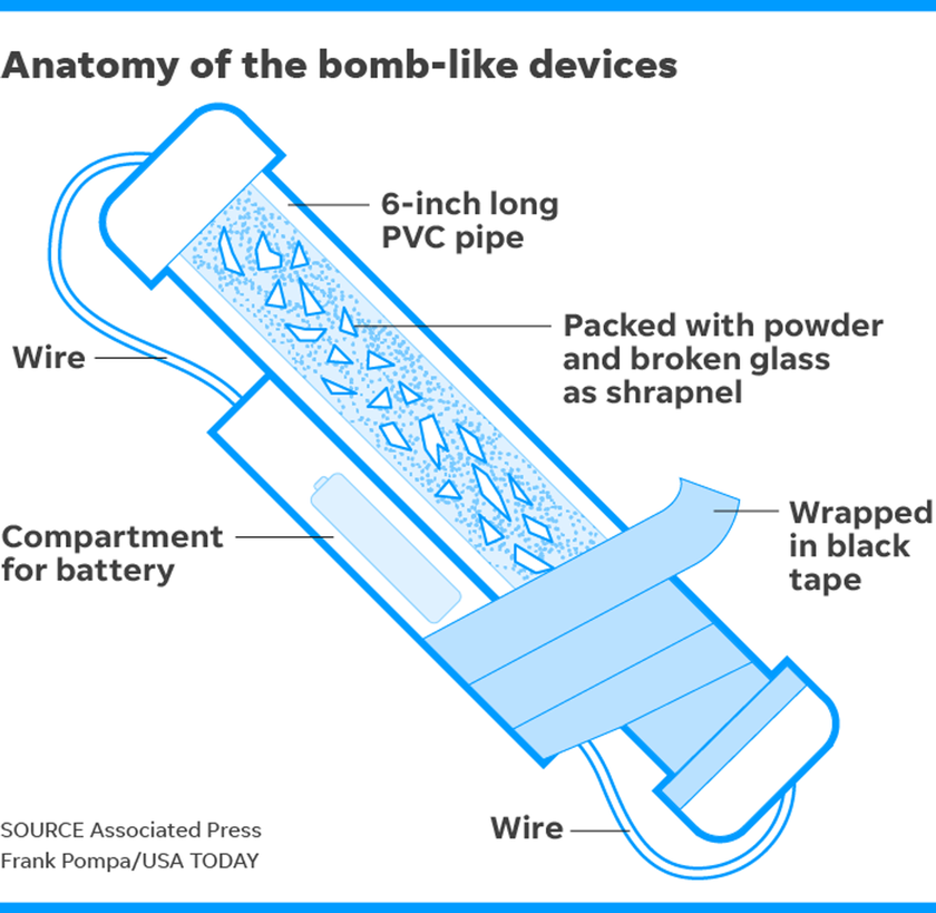 Χωρίς τέλος τα τρομο-πακέτα στα ταχυδρομεία των ΗΠΑ: Βρέθηκε κι άλλη βόμβα