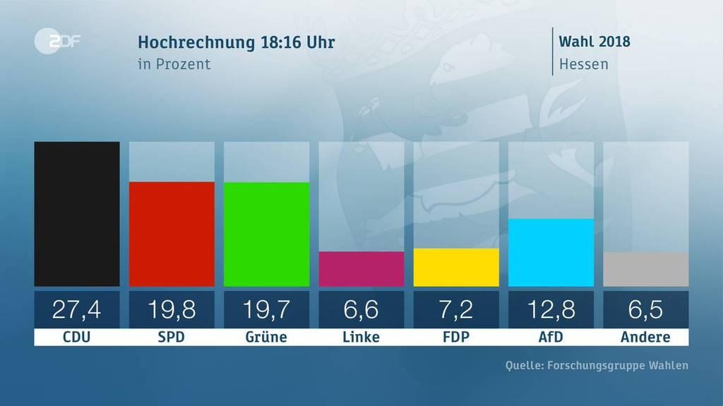 «Πανωλεθρία» Μέρκελ στην Έσση: Βουτιά 10 μονάδων κατέγραψε το CDU στις εκλογές